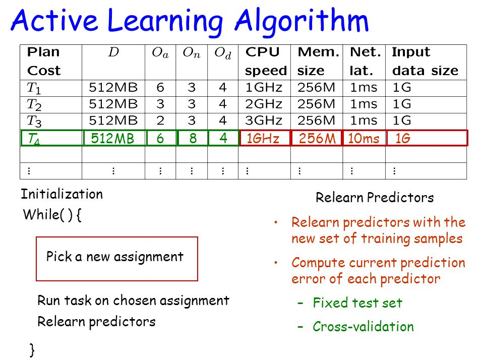 Relearn predictors with the new set of training samples Compute current prediction error of each predictor –Fixed test set –Cross-validation Active Learning Algorithm Initialization While( ) { } Pick a new assignment Run task on chosen assignment Relearn predictors Relearn Predictors 10ms256M1GHz 1G 512MB 6 8 T4T4 4