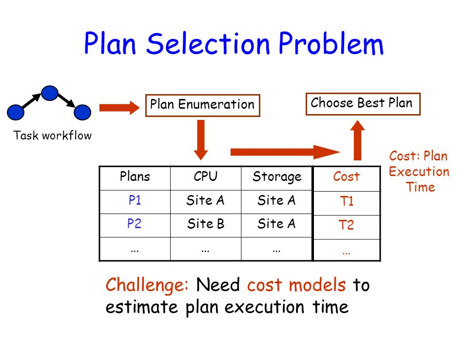 Plan Selection Problem Choose Best Plan PlansCPUStorage P1Site A P2Site BSite A ……… Task workflow Plan Enumeration Cost T1 T2 … Cost: Plan Execution Time Challenge: Need cost models to estimate plan execution time