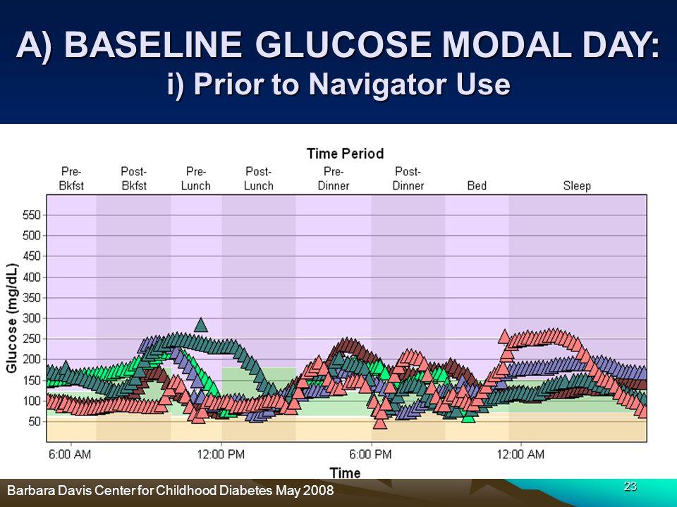 23 A) BASELINE GLUCOSE MODAL DAY: i) Prior to Navigator Use Barbara Davis Center for Childhood Diabetes May 2008