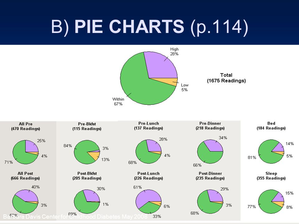26 B) PIE CHARTS (p.114) Barbara Davis Center for Childhood Diabetes May 2008