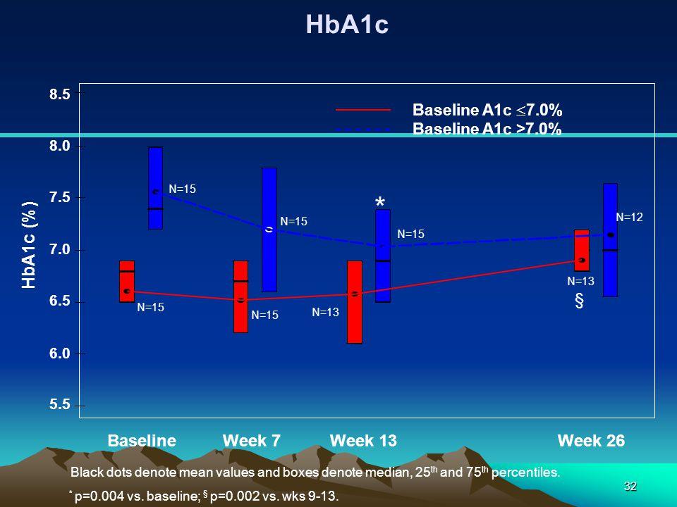 32 HbA1c HbA1c (%) 5.5 6.0 6.5 7.0 7.5 8.0 8.5 Baseline Week 7Week 13Week 26 Baseline A1c  7.0% Baseline A1c >7.0% Black dots denote mean values and