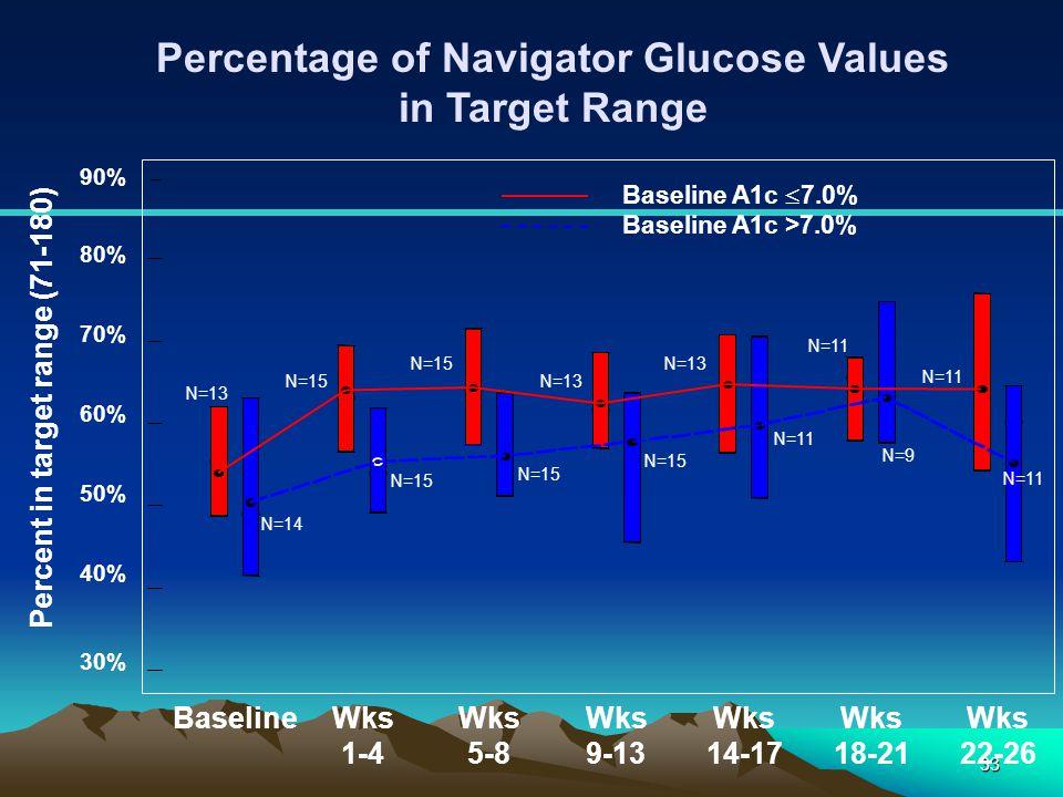 33 Percentage of Navigator Glucose Values in Target Range 30% 40% 50% 60% 70% 80% 90% BaselineWks 1-4 Wks 5-8 Wks 9-13 Wks 14-17 Wks 18-21 Wks 22-26 P