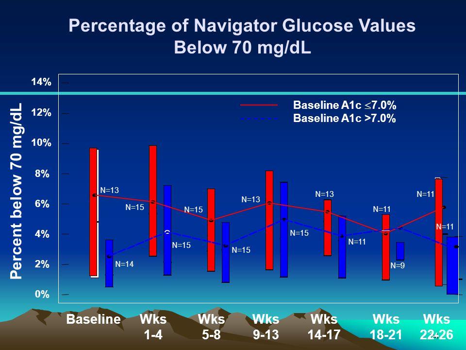 34 Percentage of Navigator Glucose Values Below 70 mg/dL Percent below 70 mg/dL 0% 2% 4% 6% 8% 10% 12% 14% BaselineWks 1-4 Wks 5-8 Wks 9-13 Wks 14-17