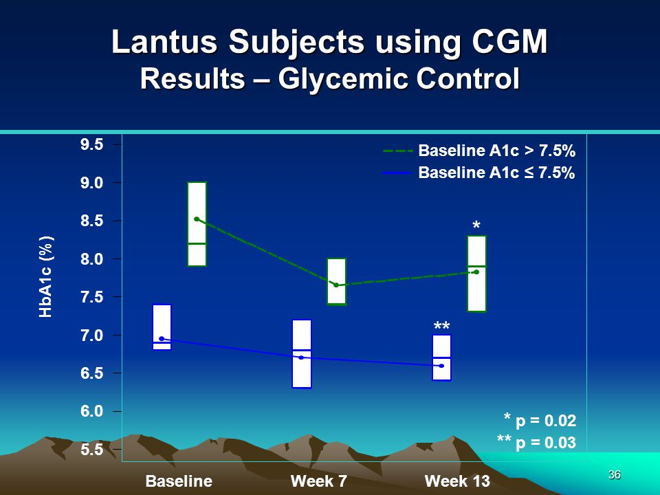 36 Lantus Subjects using CGM Results – Glycemic Control HbA1c (%) 5.5 6.0 6.5 7.0 7.5 8.0 8.5 9.0 9.5 Baseline A1c ≤ 7.5% Baseline A1c > 7.5% Baseline