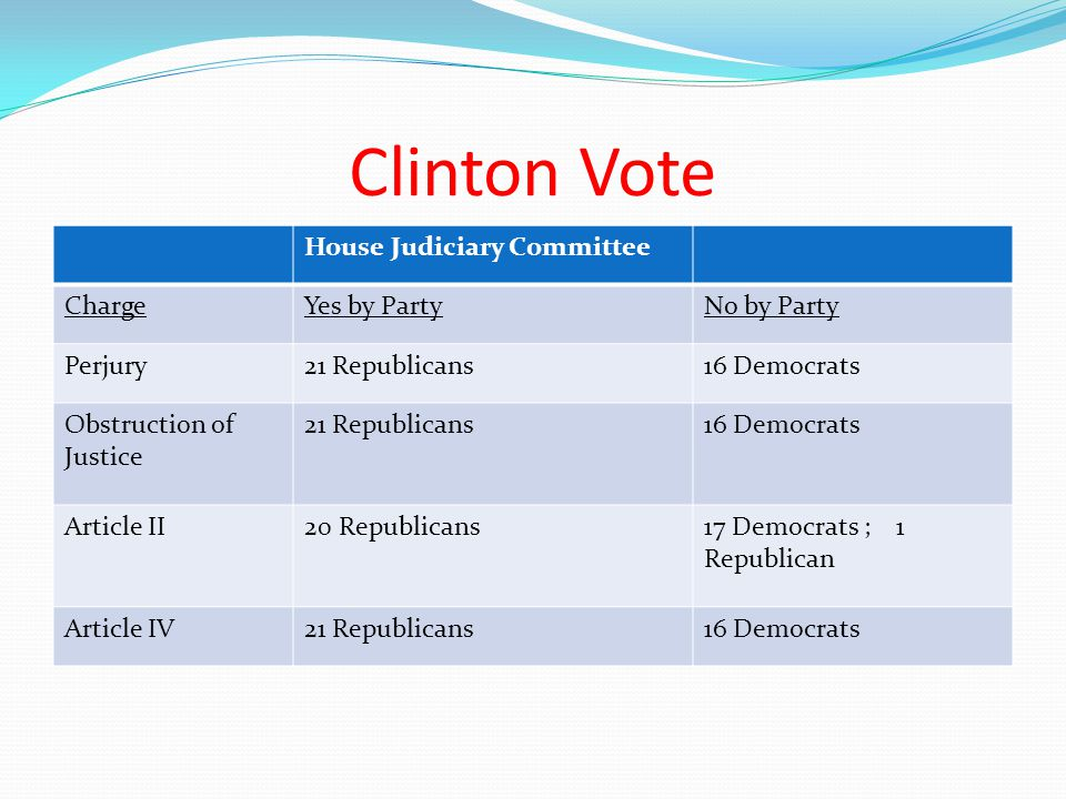 Clinton Vote House Judiciary Committee ChargeYes by PartyNo by Party Perjury21 Republicans16 Democrats Obstruction of Justice 21 Republicans16 Democra