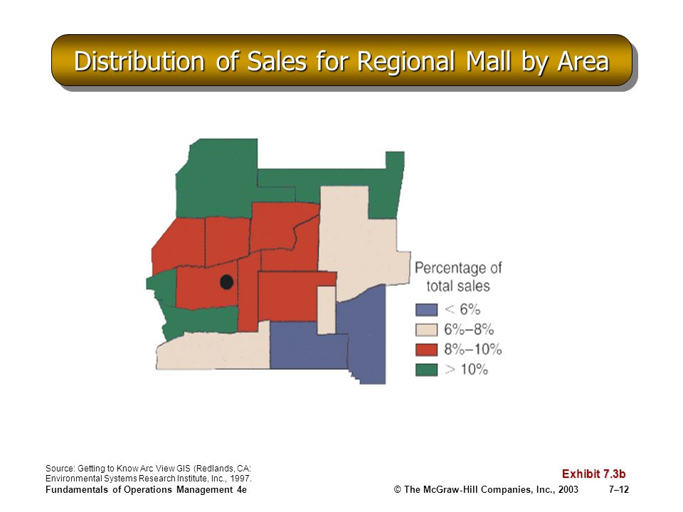 Fundamentals of Operations Management 4e© The McGraw-Hill Companies, Inc., 20037–12 Distribution of Sales for Regional Mall by Area Exhibit 7.3b Sourc
