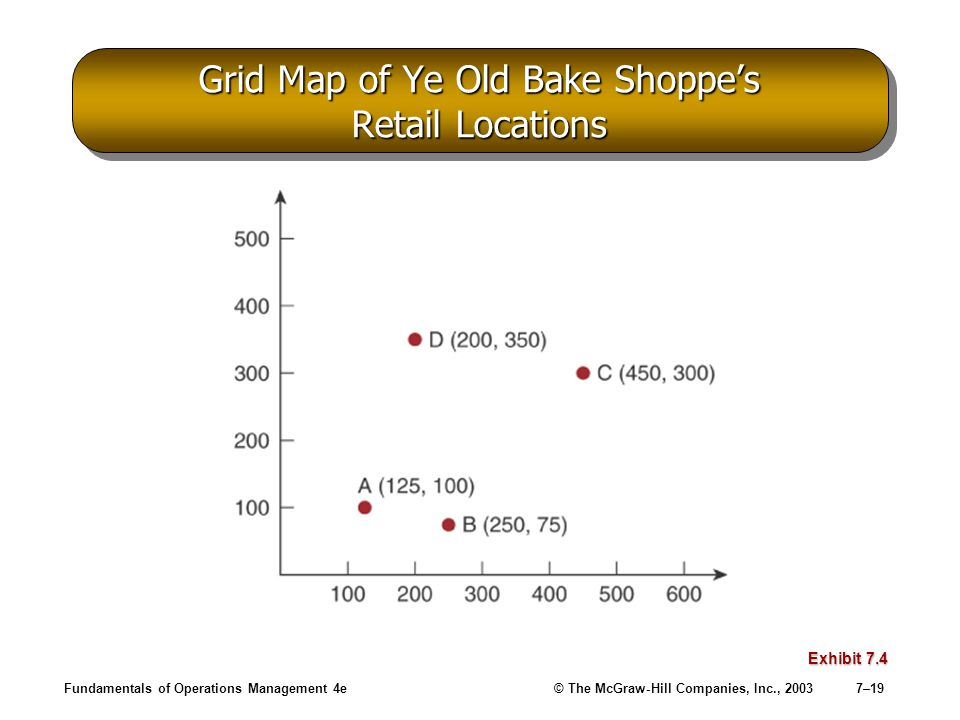 Fundamentals of Operations Management 4e© The McGraw-Hill Companies, Inc., 20037–19 Grid Map of Ye Old Bake Shoppe's Retail Locations Exhibit 7.4