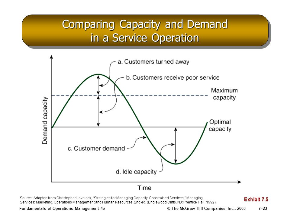Fundamentals of Operations Management 4e© The McGraw-Hill Companies, Inc., 20037–23 Comparing Capacity and Demand in a Service Operation Exhibit 7.5 S
