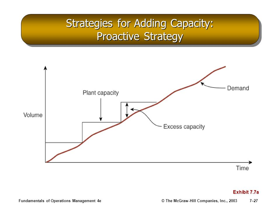 Fundamentals of Operations Management 4e© The McGraw-Hill Companies, Inc., 20037–27 Strategies for Adding Capacity: Proactive Strategy Exhibit 7.7a