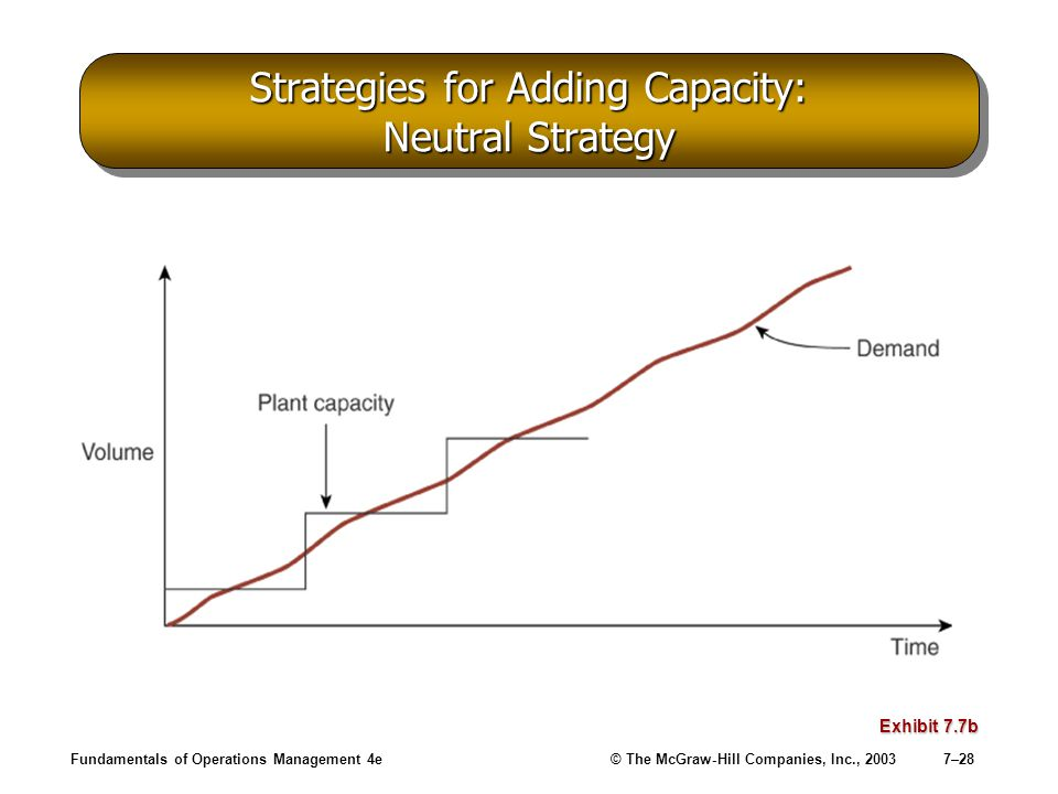 Fundamentals of Operations Management 4e© The McGraw-Hill Companies, Inc., 20037–28 Strategies for Adding Capacity: Neutral Strategy Exhibit 7.7b