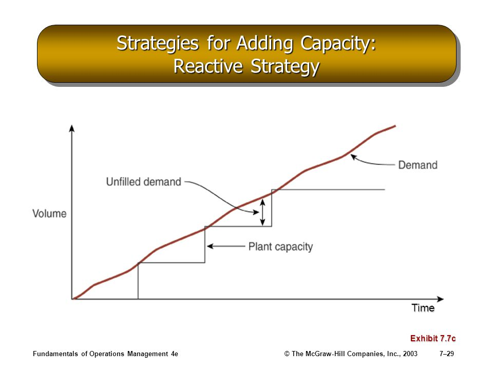 Fundamentals of Operations Management 4e© The McGraw-Hill Companies, Inc., 20037–29 Strategies for Adding Capacity: Reactive Strategy Exhibit 7.7c Tim