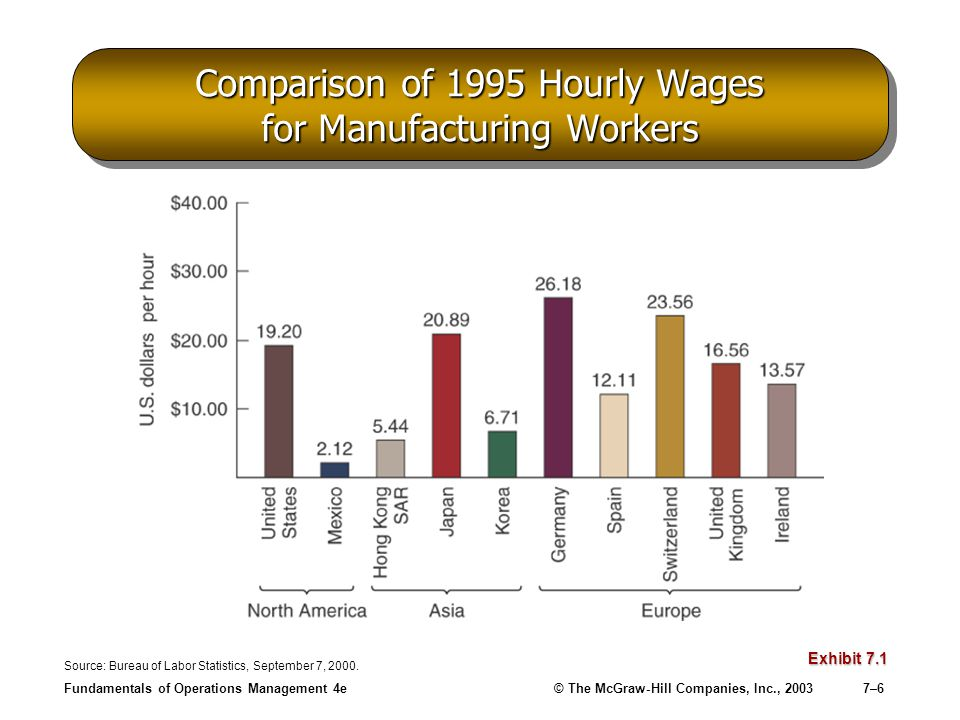 Fundamentals of Operations Management 4e© The McGraw-Hill Companies, Inc., 20037–6 Comparison of 1995 Hourly Wages for Manufacturing Workers Exhibit 7