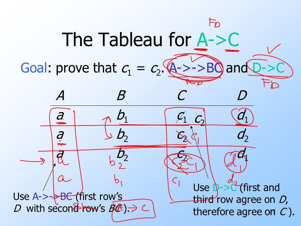 35 The Tableau for A->C ABCDab1c1d1ab2c2d2ABCDab1c1d1ab2c2d2 Goal: prove that c 1 = c 2.