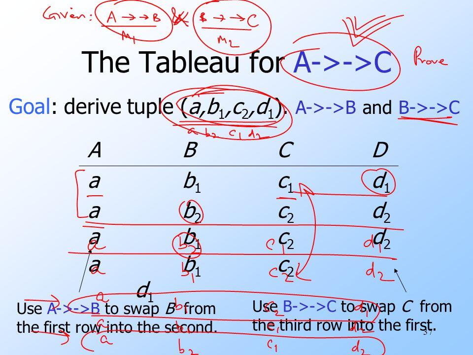 37 The Tableau for A->->C ABCDab1c1d1ab2c2d2ABCDab1c1d1ab2c2d2 Goal: derive tuple (a,b 1,c 2,d 1 ).