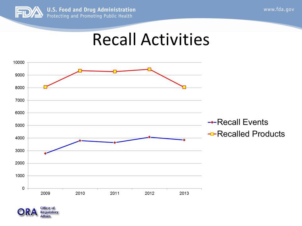 Recall Activities