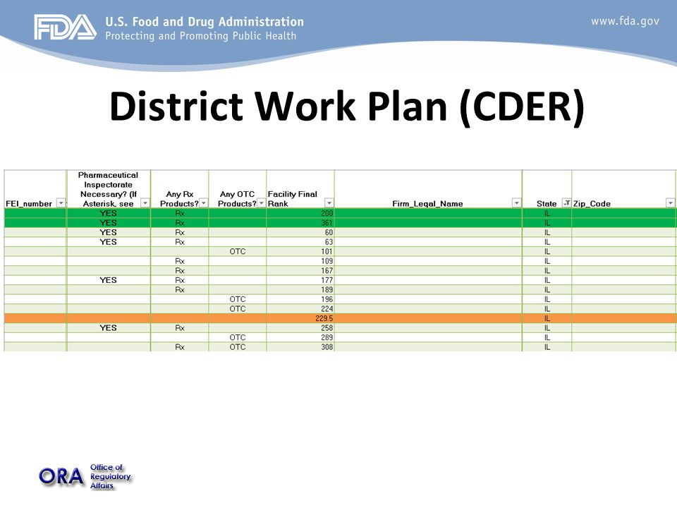 District Work Plan (CDER)