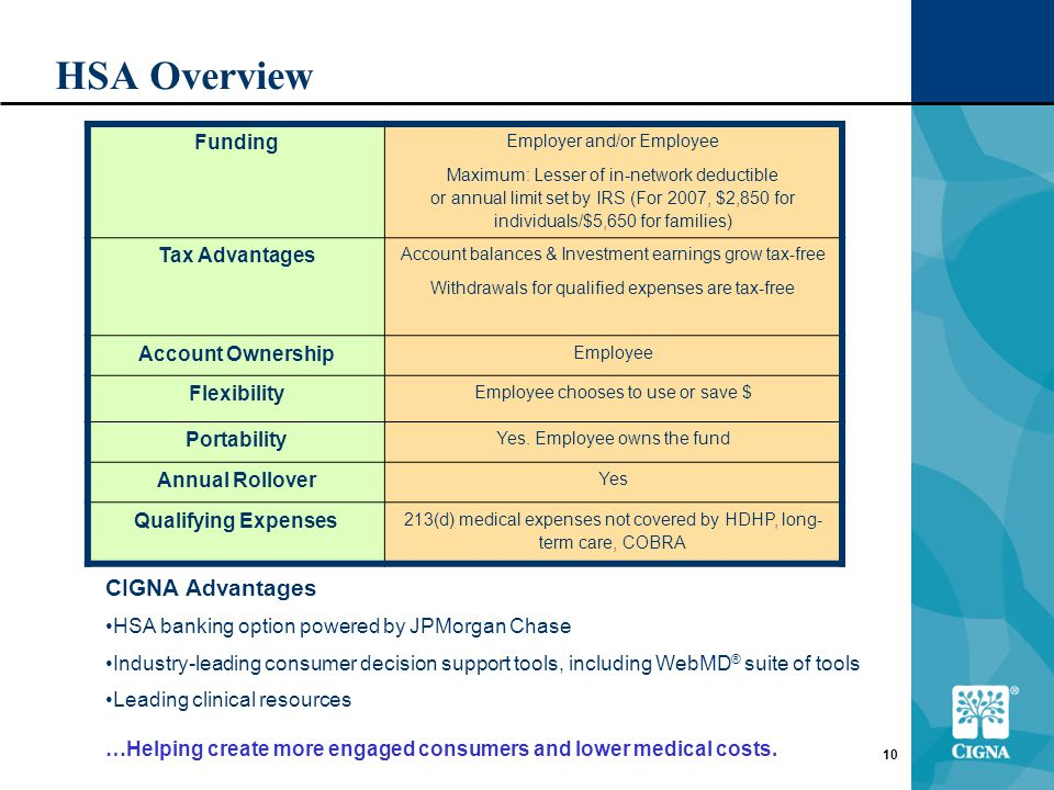 10 Funding Employer and/or Employee Maximum: Lesser of in-network deductible or annual limit set by IRS (For 2007, $2,850 for individuals/$5,650 for families) Tax Advantages Account balances & Investment earnings grow tax-free Withdrawals for qualified expenses are tax-free Account Ownership Employee Flexibility Employee chooses to use or save $ Portability Yes.