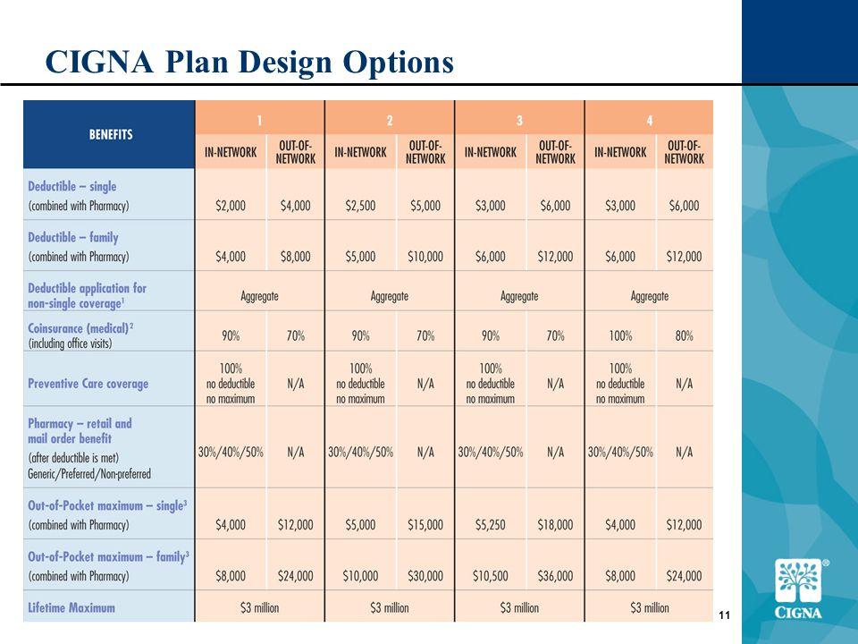 11 CIGNA Plan Design Options