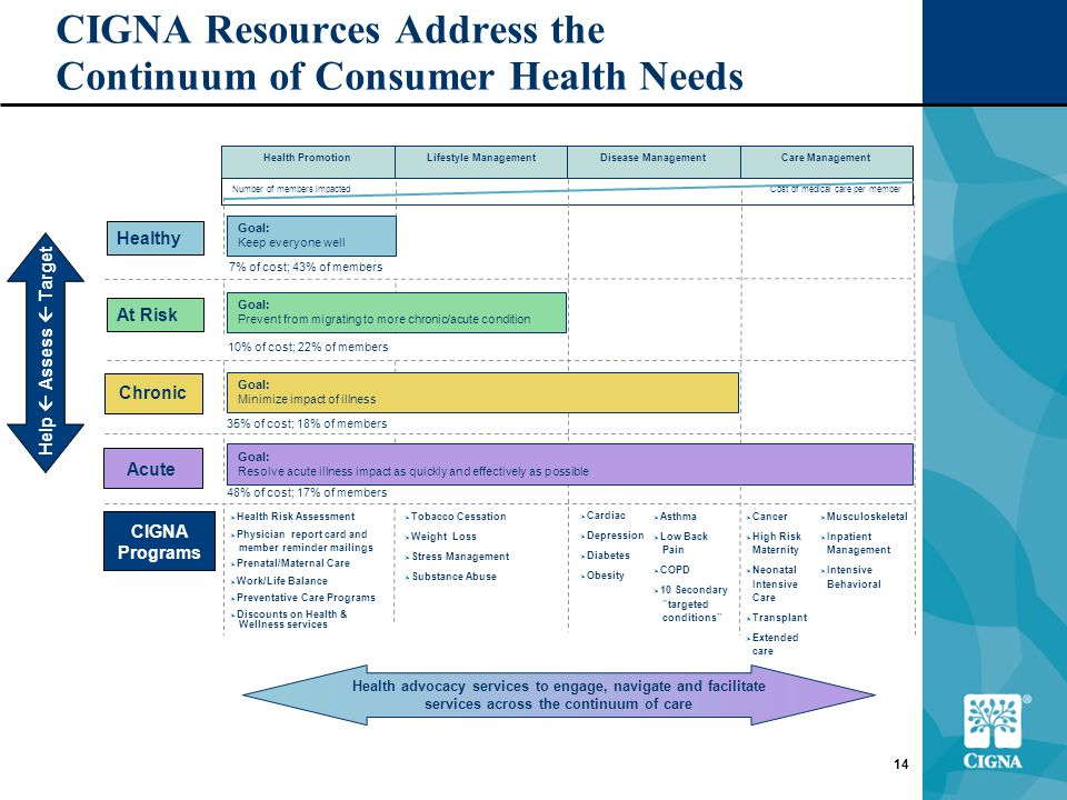 14 CIGNA Resources Address the Continuum of Consumer Health Needs Health advocacy services to engage, navigate and facilitate services across the continuum of care Help  Assess  Target Acute Cost of medical care per memberNumber of members impacted Care ManagementDisease ManagementLifestyle ManagementHealth Promotion 7% of cost; 43% of members 48% of cost; 17% of members 35% of cost; 18% of members 10% of cost; 22% of members Chronic Healthy At Risk Goal: Keep everyone well Goal: Prevent from migrating to more chronic/acute condition Goal: Minimize impact of illness Goal: Resolve acute illness impact as quickly and effectively as possible CIGNA Programs  Cancer  High Risk Maternity  Neonatal Intensive Care  Transplant  Extended care  Cardiac  Depression  Diabetes  Obesity  Tobacco Cessation  Weight Loss  Stress Management  Substance Abuse  Health Risk Assessment  Physician report card and member reminder mailings  Prenatal/Maternal Care  Work/Life Balance  Preventative Care Programs  Discounts on Health & Wellness services  Asthma  Low Back Pain  COPD  10 Secondary targeted conditions  Musculoskeletal  Inpatient Management  Intensive Behavioral