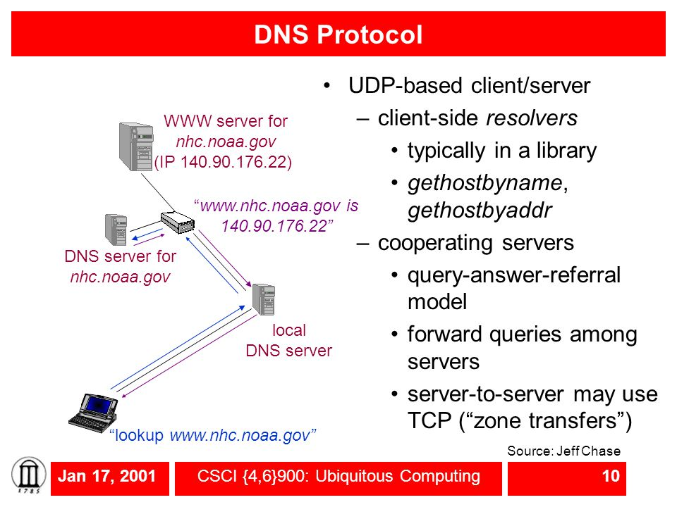 Jan 17, 2001CSCI {4,6}900: Ubiquitous Computing10 DNS Protocol lookup www.nhc.noaa.gov DNS server for nhc.noaa.gov local DNS server www.nhc.noaa.gov is 140.90.176.22 WWW server for nhc.noaa.gov (IP 140.90.176.22) UDP-based client/server –client-side resolvers typically in a library gethostbyname, gethostbyaddr –cooperating servers query-answer-referral model forward queries among servers server-to-server may use TCP ( zone transfers ) Source: Jeff Chase