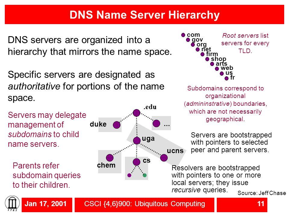 Jan 17, 2001CSCI {4,6}900: Ubiquitous Computing11 DNS Name Server Hierarchy.edu duke uga cs ucns chem...