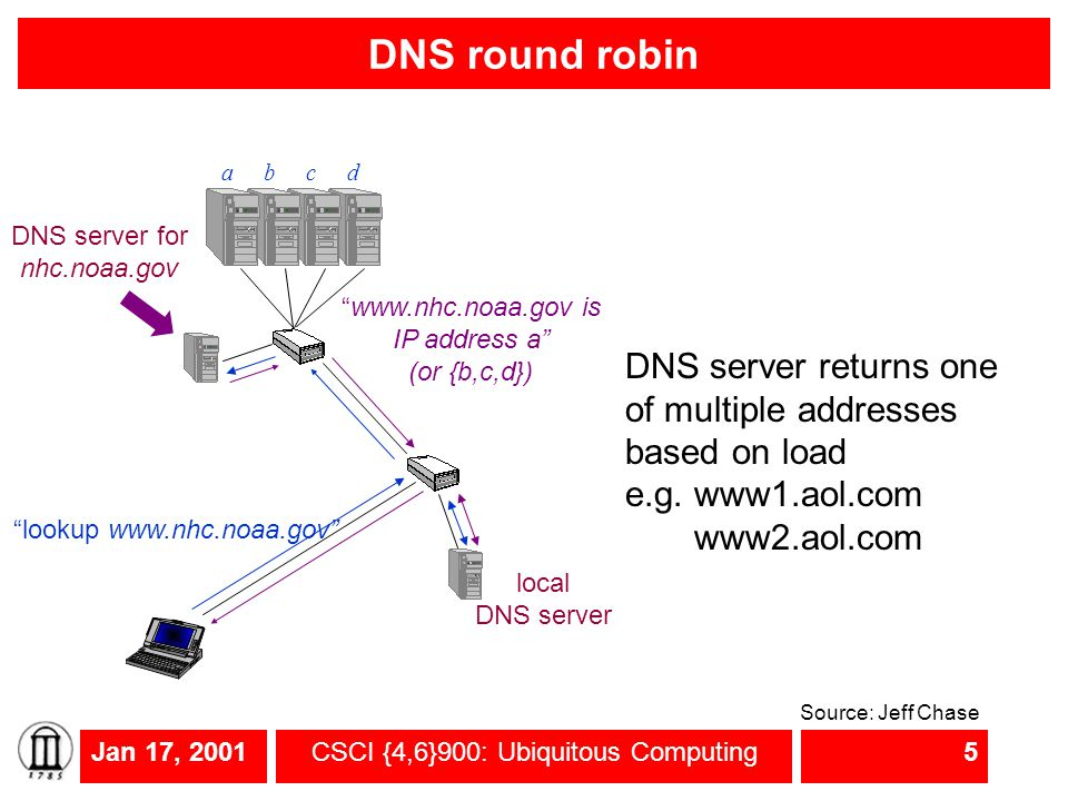 "Jan 17, 2001CSCI {4,6}900: Ubiquitous Computing5 DNS round robin ""lookup www.nhc.noaa.gov"" a DNS server for nhc.noaa.gov bcd local DNS server ""www.nhc"