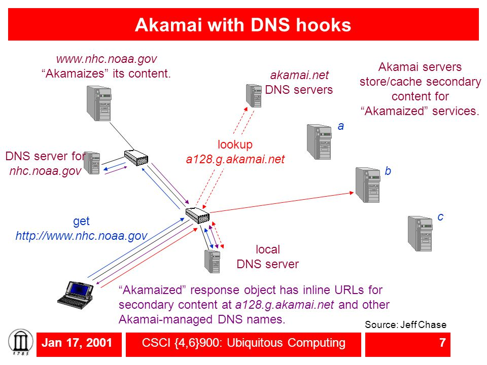 Jan 17, 2001CSCI {4,6}900: Ubiquitous Computing7 Akamai with DNS hooks get http://www.nhc.noaa.gov a DNS server for nhc.noaa.gov b c local DNS server www.nhc.noaa.gov Akamaizes its content.