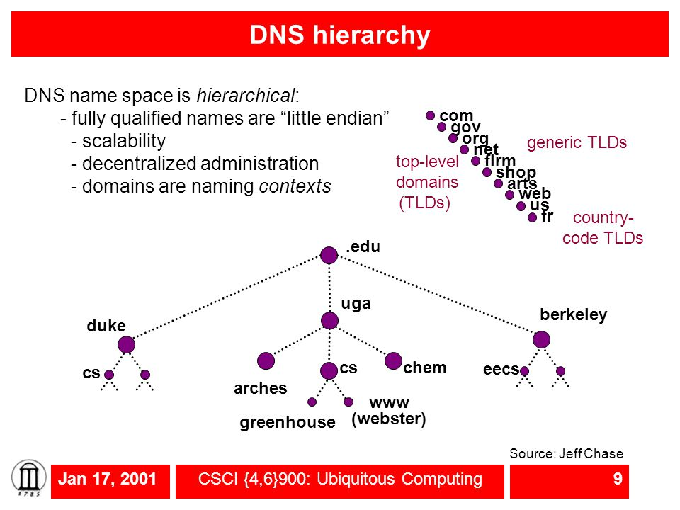 Jan 17, 2001CSCI {4,6}900: Ubiquitous Computing9 DNS hierarchy.edu duke cs uga cschem arches www (webster) greenhouse eecs berkeley com gov org net firm shop arts web us top-level domains (TLDs) fr generic TLDs country- code TLDs DNS name space is hierarchical: - fully qualified names are little endian - scalability - decentralized administration - domains are naming contexts Source: Jeff Chase