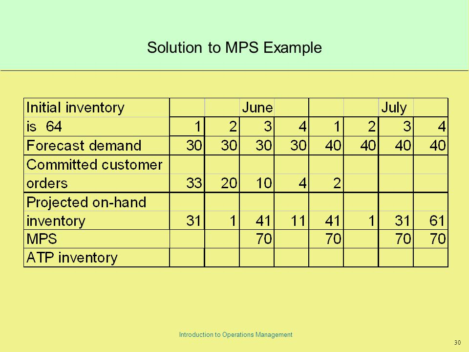 30 Introduction to Operations Management Solution to MPS Example