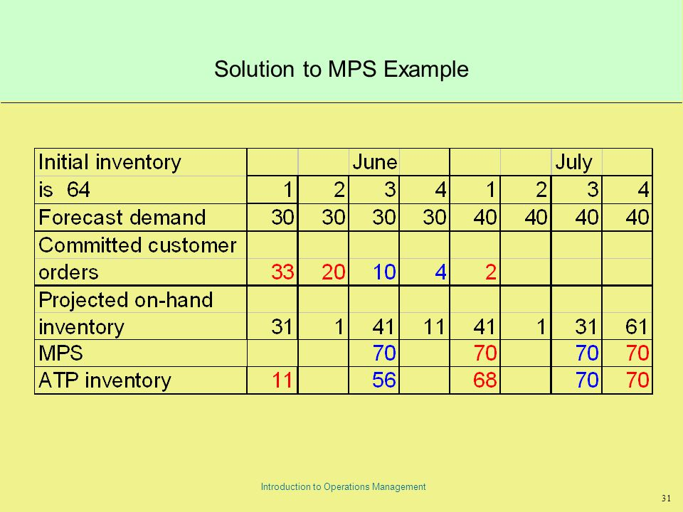 31 Introduction to Operations Management Solution to MPS Example