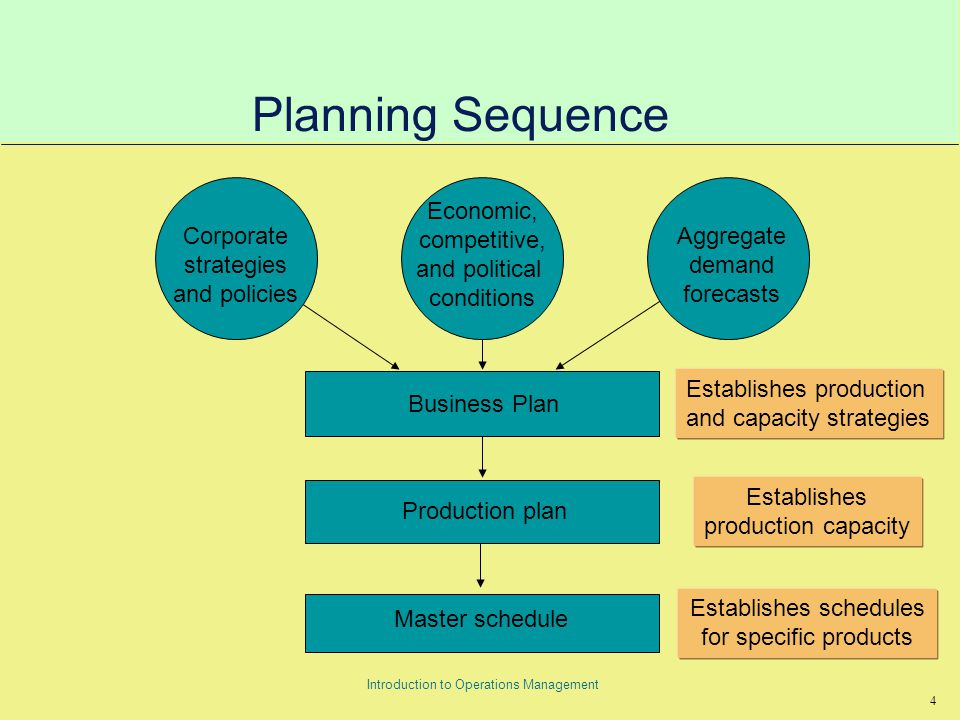 25 Introduction to Operations Management Master Scheduling Process Master scheduling Beginning inventory Forecast Customer orders Inputs Outputs Projected inventory Master production schedule Uncommitted inventory