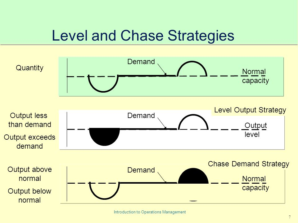 7 Introduction to Operations Management Level and Chase Strategies Quantity Output less than demand Output exceeds demand Output above normal Output below normal Normal capacity Output level Normal capacity Demand Level Output Strategy Chase Demand Strategy Demand