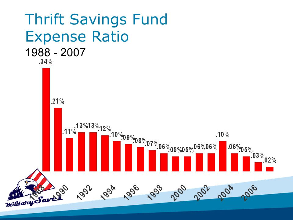 Thrift Savings Fund Expense Ratio 1988 - 2007