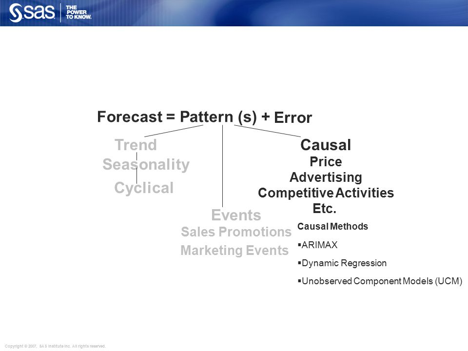 Copyright © 2007, SAS Institute Inc. All rights reserved. Forecast = Pattern (s) + Randomness Error Trend Seasonality Cyclical Events Sales Promotions