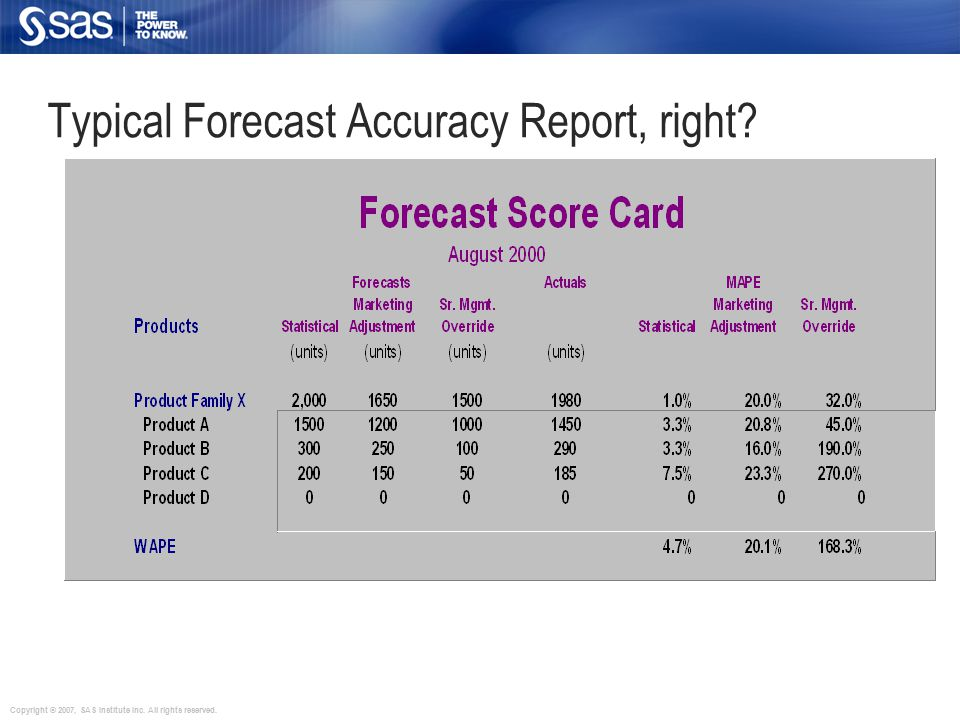 Copyright © 2007, SAS Institute Inc. All rights reserved. Typical Forecast Accuracy Report, right
