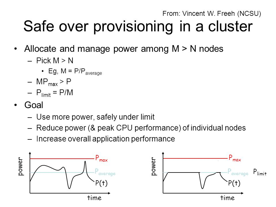 Safe over provisioning in a cluster Allocate and manage power among M > N nodes –Pick M > N Eg, M = P/P average –MP max > P –P limit = P/M Goal –Use more power, safely under limit –Reduce power (& peak CPU performance) of individual nodes –Increase overall application performance time power P max P average P(t) time power P limit P average P(t) P max From: Vincent W.