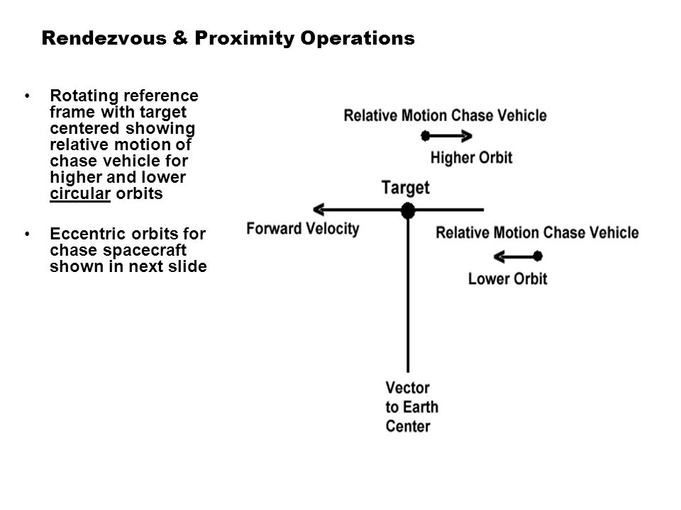 Rendezvous & Proximity Operations Rotating reference frame with target centered showing relative motion of chase vehicle for higher and lower circular