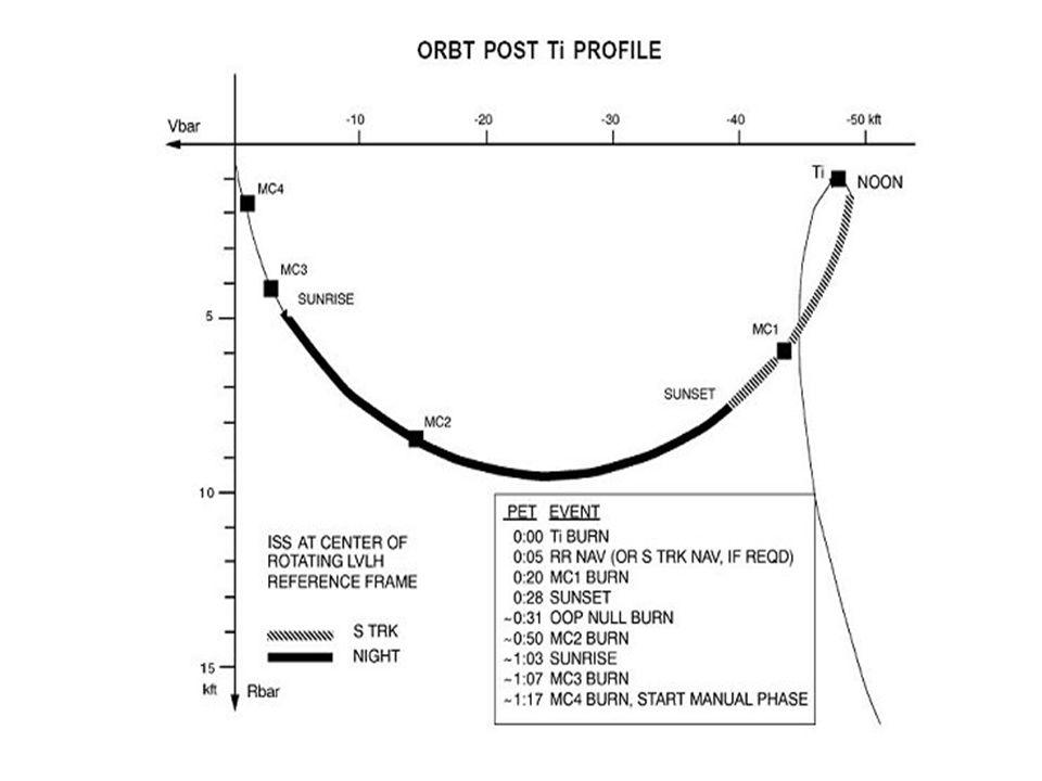 Deorbit Reentry limit boundaries