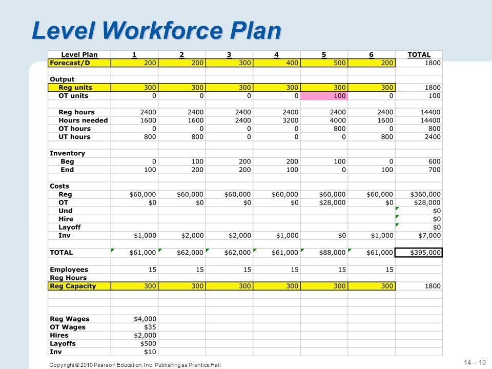 14 – 10 Copyright © 2010 Pearson Education, Inc. Publishing as Prentice Hall. Level Workforce Plan
