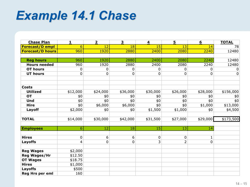 14 – 15 Example 14.1 Chase