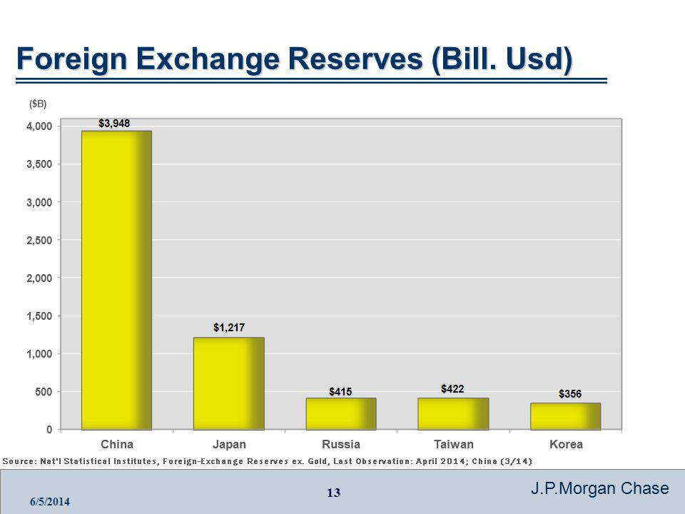 13 J.P.Morgan Chase 6/5/2014 Foreign Exchange Reserves (Bill. Usd)