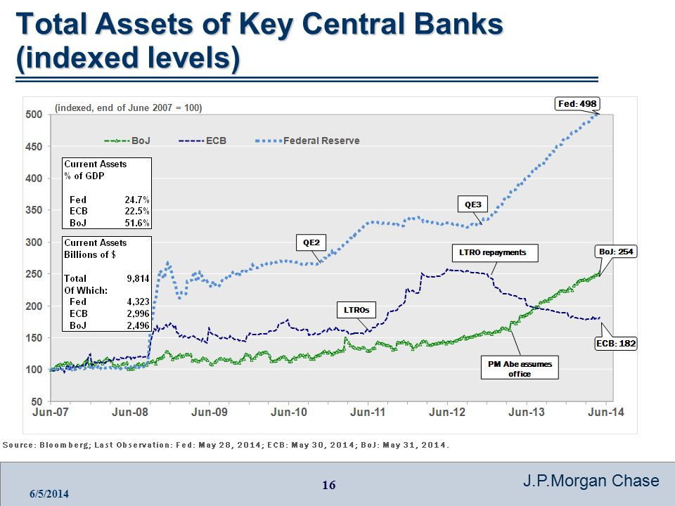 16 J.P.Morgan Chase 6/5/2014 Total Assets of Key Central Banks (indexed levels)