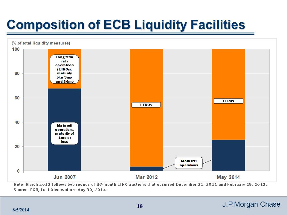 18 J.P.Morgan Chase 6/5/2014 Composition of ECB Liquidity Facilities