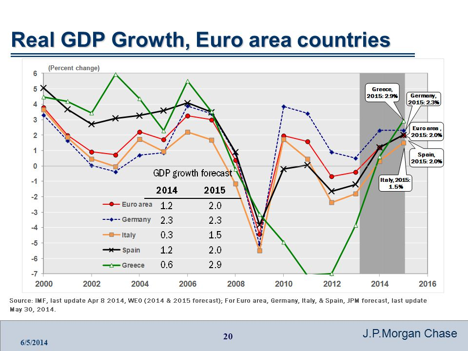 20 J.P.Morgan Chase 6/5/2014 Real GDP Growth, Euro area countries