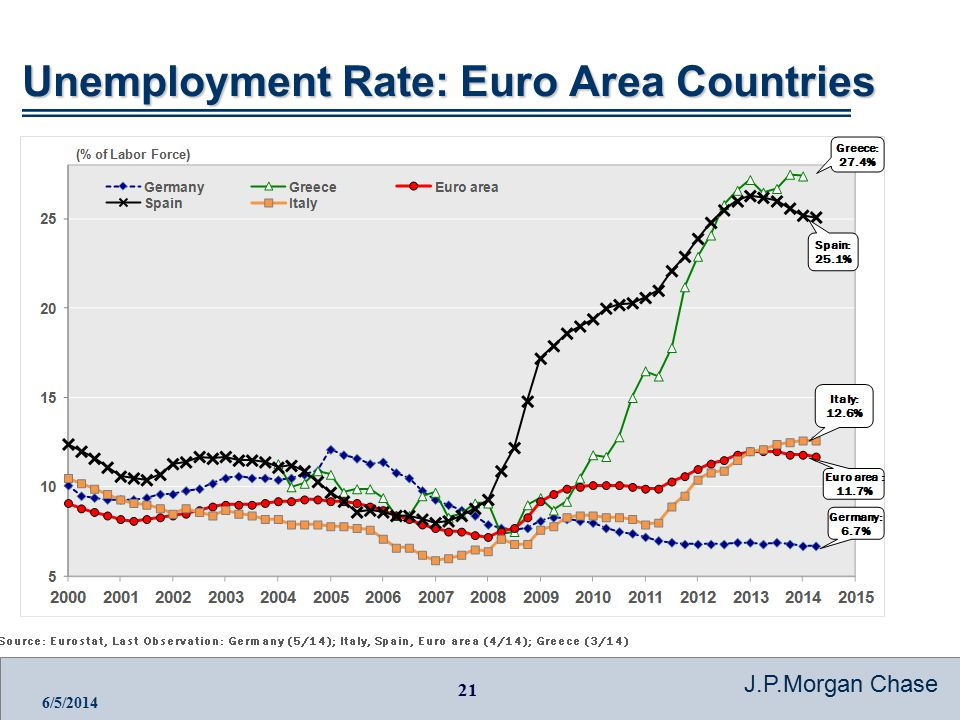 21 J.P.Morgan Chase 6/5/2014 Unemployment Rate: Euro Area Countries