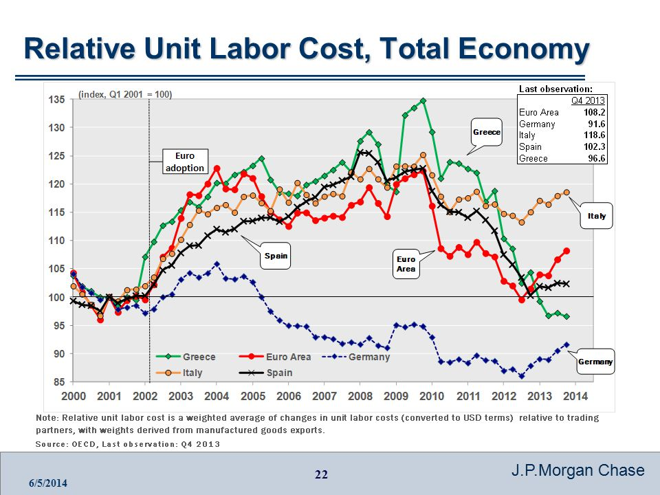 22 J.P.Morgan Chase 6/5/2014 Relative Unit Labor Cost, Total Economy