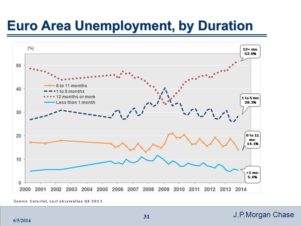 31 J.P.Morgan Chase 6/5/2014 Euro Area Unemployment, by Duration