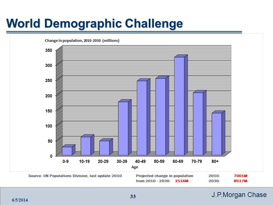 33 J.P.Morgan Chase 6/5/2014 World Demographic Challenge