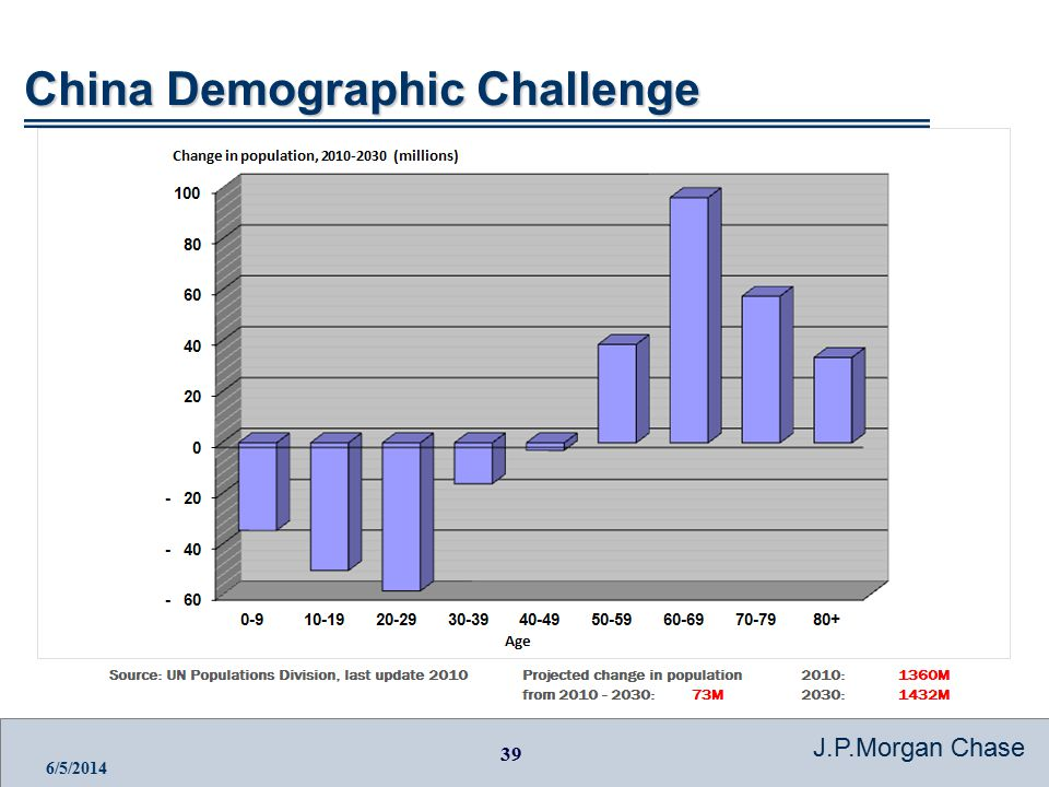 39 J.P.Morgan Chase 6/5/2014 China Demographic Challenge