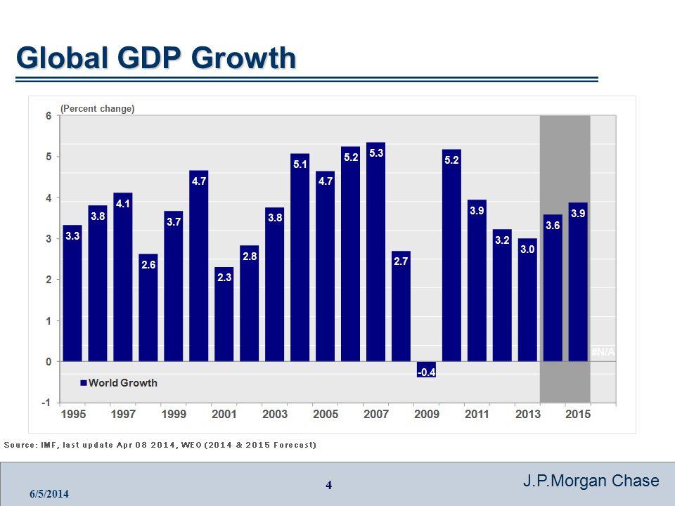 4 J.P.Morgan Chase 6/5/2014 Global GDP Growth
